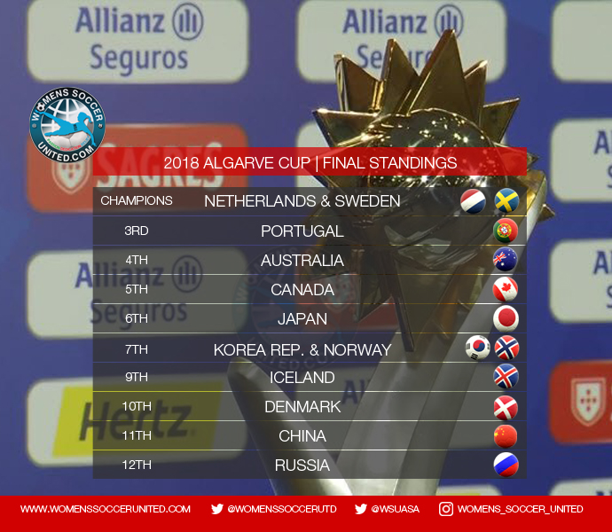 2018 Algarve Cup - Final Standings