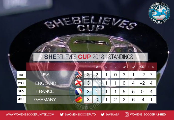 SheBelieves Cup 2018 Final Standings