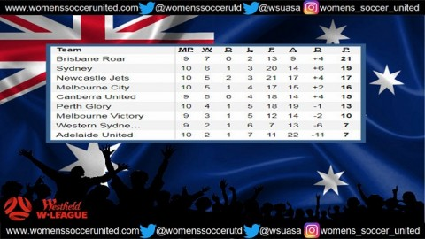 Brisbane Roar lead Westfield Women's League 14th January 2018