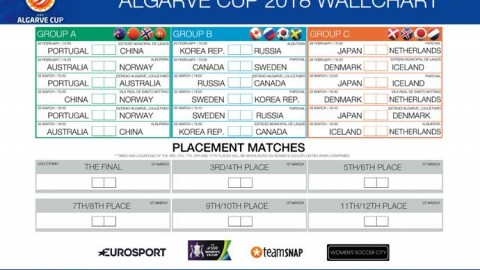 Algarve Cup 2018 wallchart | Download, Print and Share your guide to the tournament in Portugal