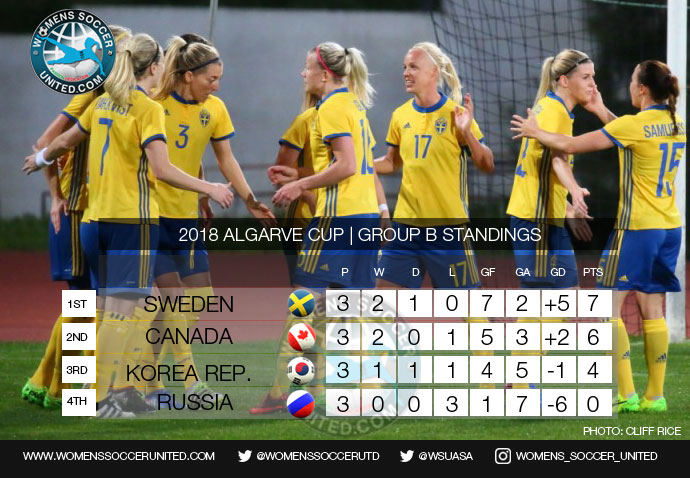 Algarve Cup Group B Final Standings