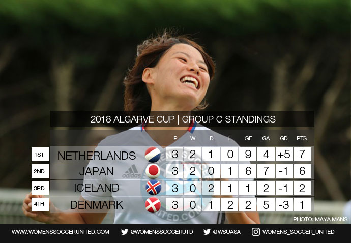 Algarve Cup 2018 Group C Final standings