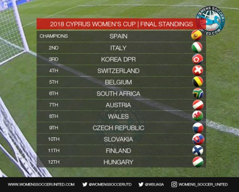 Cyprus Women's Cup Final Standings; Spain crowned 2018 Champions!