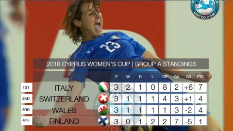 Cyprus Women's Cup 2018 | Current Group Standings
