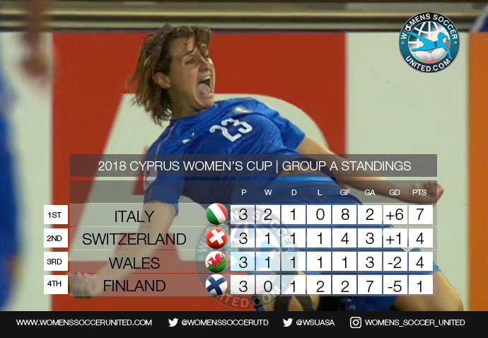 CYPRUS WOMEN'S CUP GROUP A FINAL STANDINGS