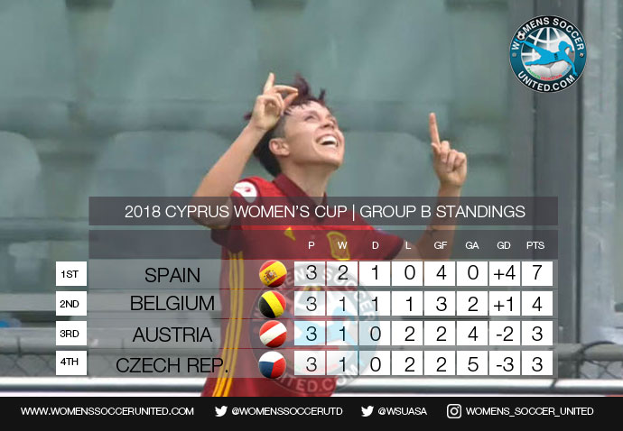 CYPRUS WOMEN'S CUP GROUP B FINAL STANDINGS