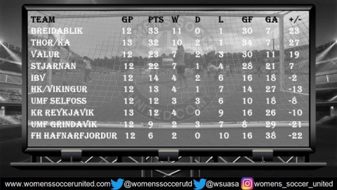 Breiðablik UBK lead the Iceland Women's Úrvalsdeild 2nd August 2018