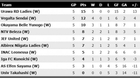 Japan Nadeshiko League Results 27th April 2014
