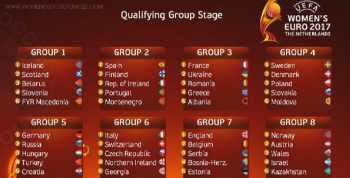 Qualifying For Euro 2017