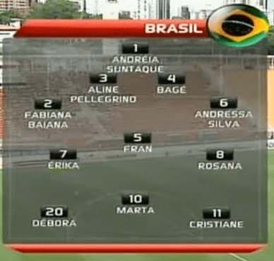 Brazil WNT Starting lineup against Portugal in International Tournament of São Paulo 2012