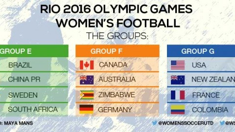 Rio 2016 Olympic Women's Football Group Stage Draw