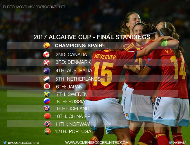 2017 Algarve Cup - Final Standings