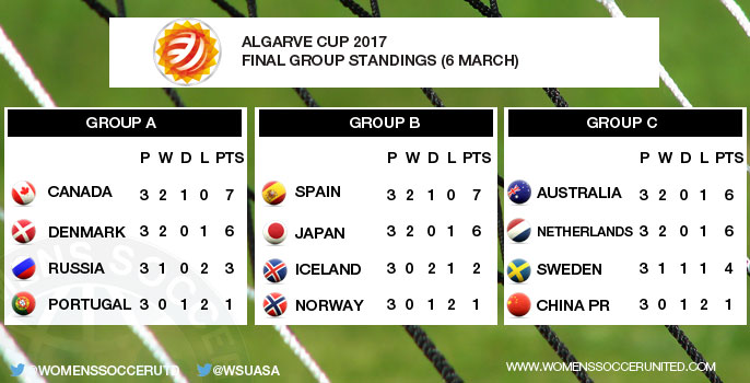 Algarve Cup 2017 Final Group Standings