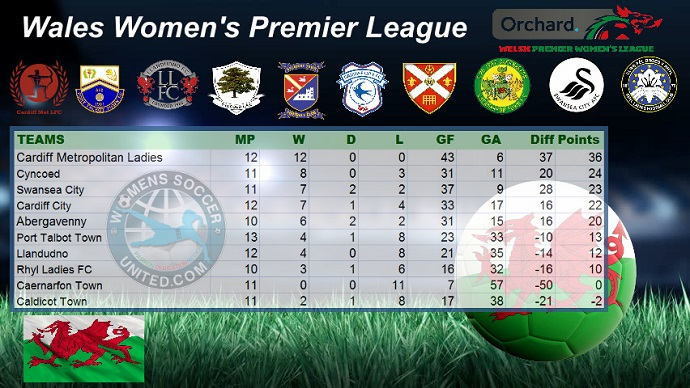 Cardiff metropolitan ladies lead wales women 39 s premier league 19th february 2018 - French premier league table ...