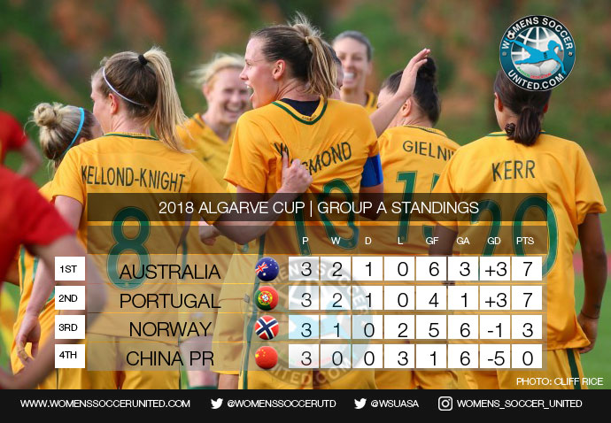 Algarve Cup 2018 Group A Final standings
