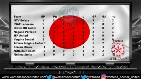 Japan Nadeshiko League Opening day Results 21st March 2018 Season