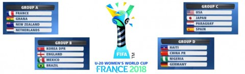 FIFA Under-20 Women's World Cup Group Standings