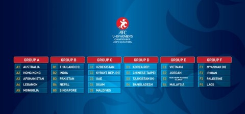 AFC U19 Women's Championship Qualifiers 2019 Group Draw
