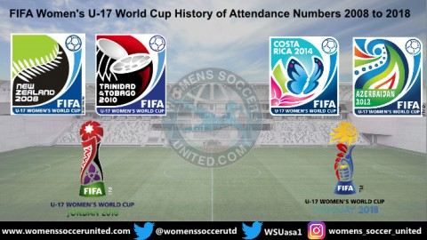 FIFA Women's U-17 World Cup History of Attendance Numbers