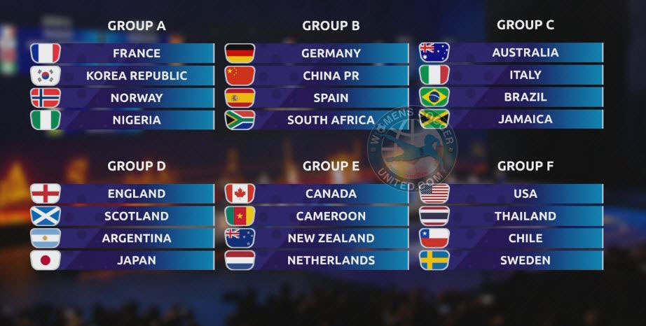 Result of the 2019 FIFA Women's World Cup draw