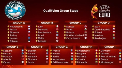 UEFA Women's EURO 2021 Qualifying Group Draw Results