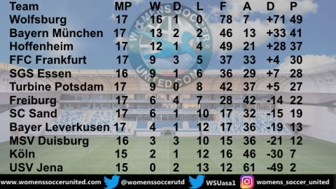 VFL Wolfsburg lead FLYERALARM Frauen Bundesliga with just 5 matches to play