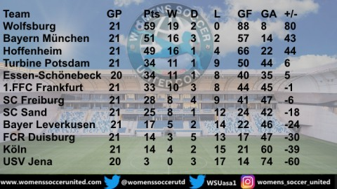Match Day 21 FLYERALARM Frauen Bundesliga 21st June Results