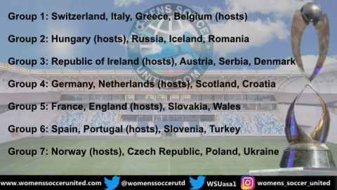 UEFA European Women's Under-17 Championship Elite Round 2020