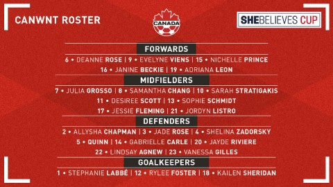 Canada announces 2021 SheBelieves Cup squad
