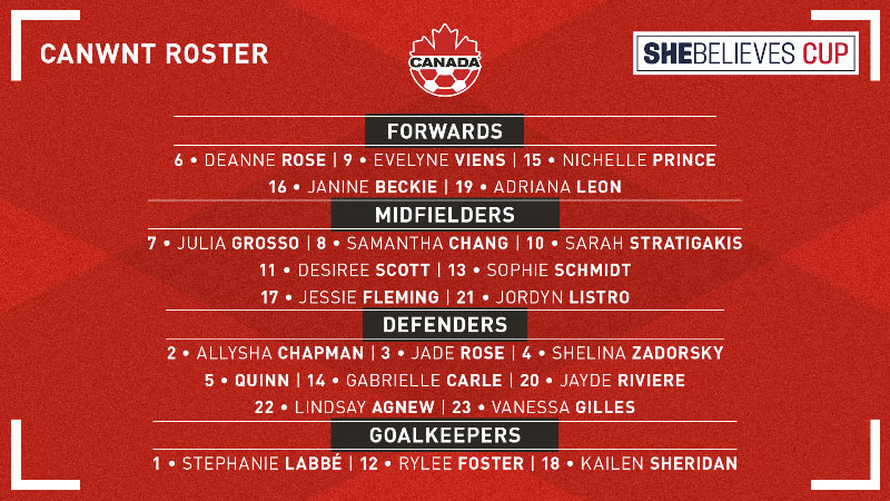 Canada announces squad for 2021 SheBelieves Cup
