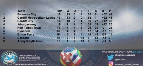 Congratulations Swansea City who win Orchard Welsh Premier Women's League 30th May 2021